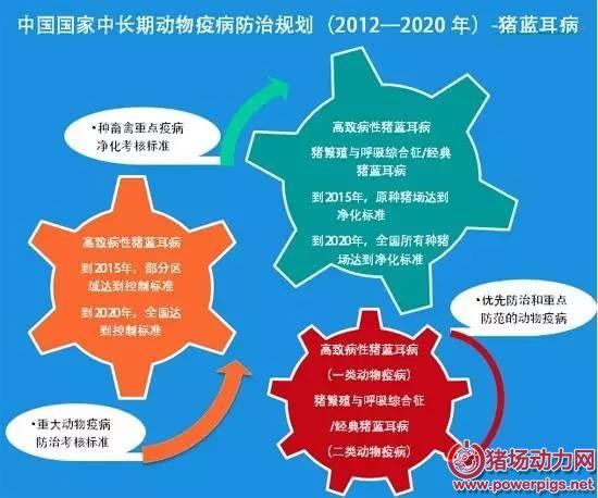 2015年中国蓝耳病防治会否达标仍存悬念