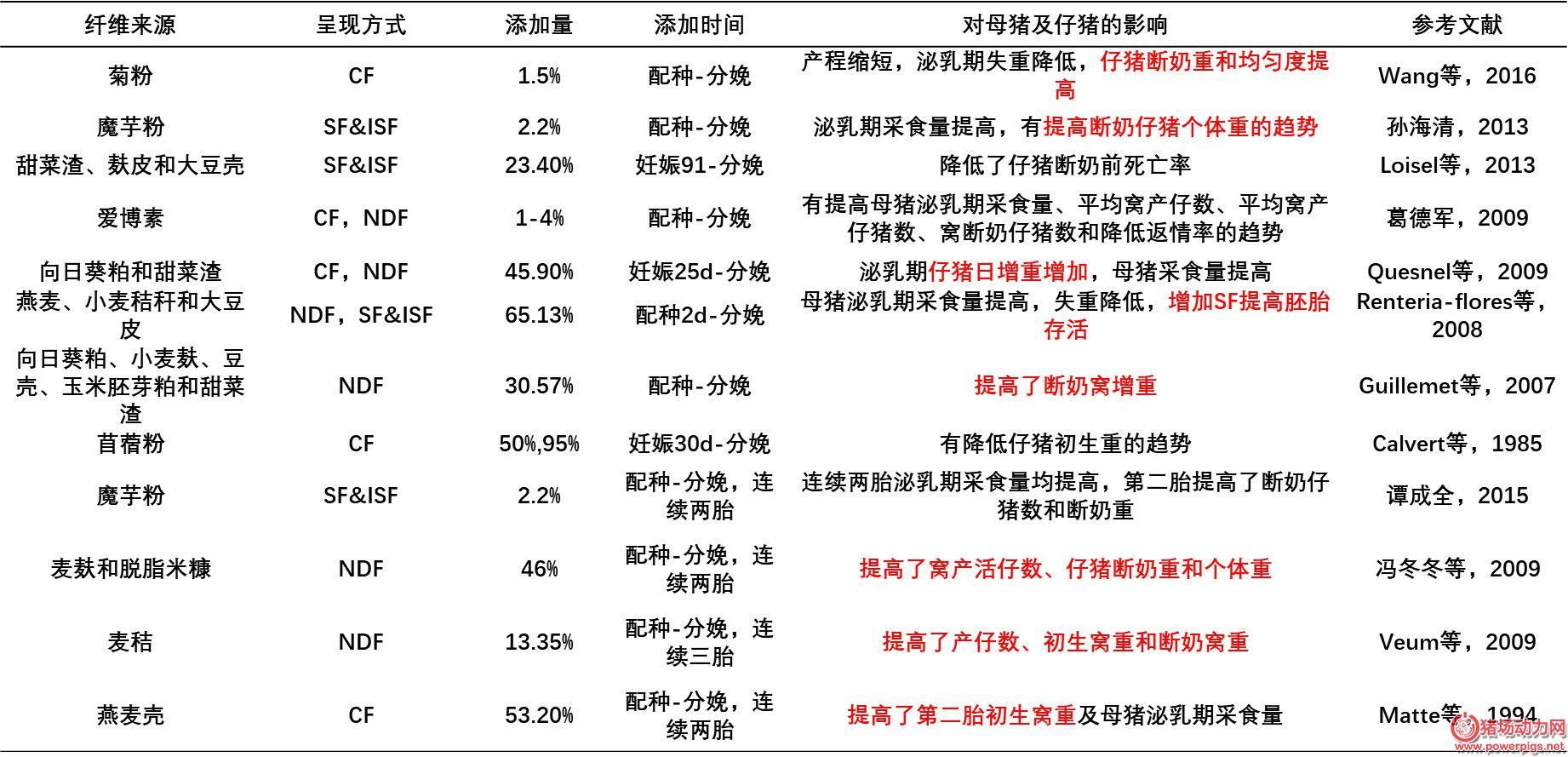 吴德教授:母猪纤维营养新理念新2018最新博彩白菜大全