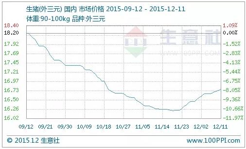 国内猪粮比为8.5:1,后期猪价仍将延续稳中偏强态势