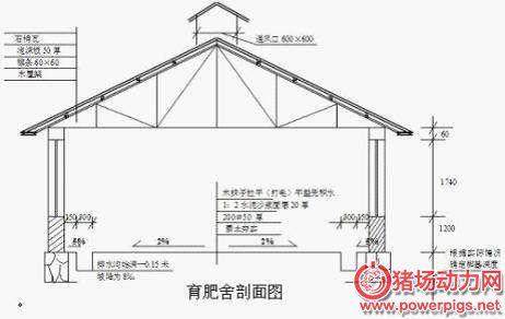 猪场规划与轻钢结构猪舍设计原则