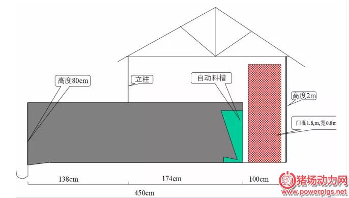 猪场设计 四大部门平面数据图
