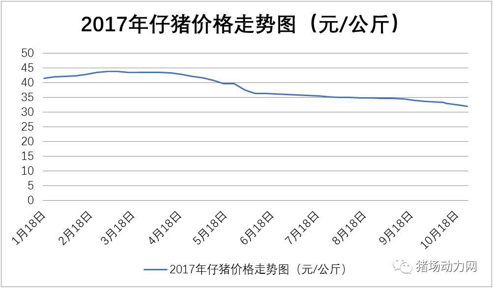 四大养猪大省仔猪价已跌30%,现在补栏或是最佳时机?