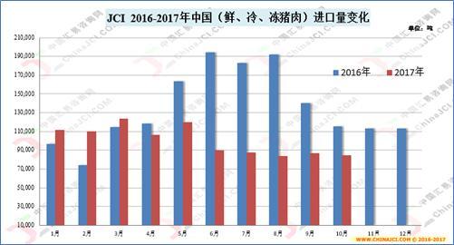 10月中国冷冻猪肉市场进口量同比锐减近3成
