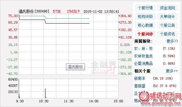 温氏股份开盘大涨后连续下跌近20% 14点57分复牌