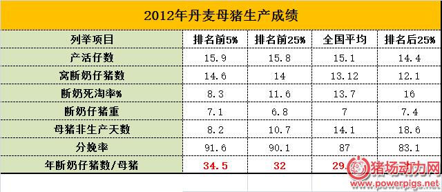 未来中国需要的能繁母猪数量只有2898万头