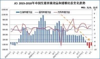 5月饲料消费环比下降1-2成,猪料降幅较为明显