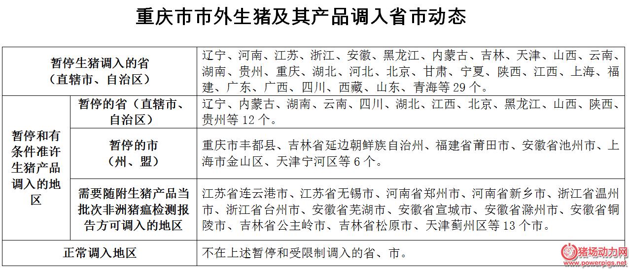 重庆市市外生猪及其产品调入省市动态(2018年12月10日更新)
