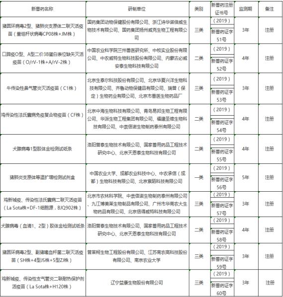 农业农村部最新公布:国药动保、南农高科等33家单位获批10种新兽药